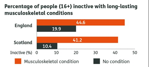 Percentage of people (16+) inactive with long-lasting MSK conditions infographic.