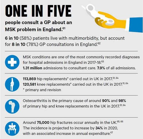 An infographic explaining one in five people consult a GP about an MSK problem in England.