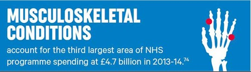 MSK conditions account for the third largest area of NH programme spending at £4.7 billion in 2013.