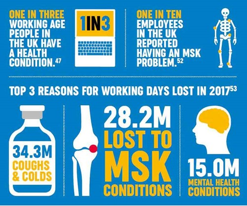 An infographic explaining that one in three working age people in the UK have a health condition.