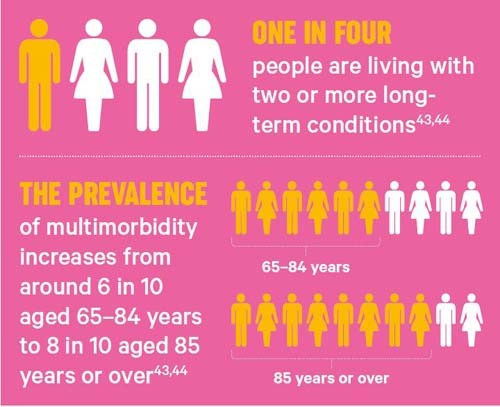 An infographic explaining that one in four people are living with two or more long-term conditions.