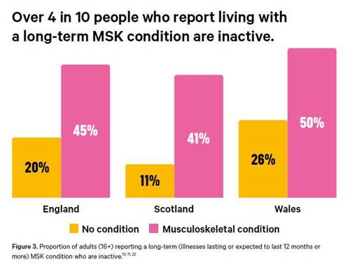 An infographic explaining 4 in 10 people who report living with a long-term condition are inactive.