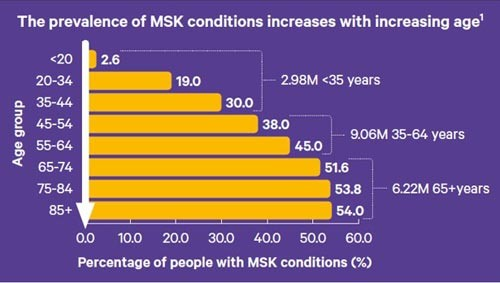 An infographic explaining the prevalence of MSK conditions increase with age.