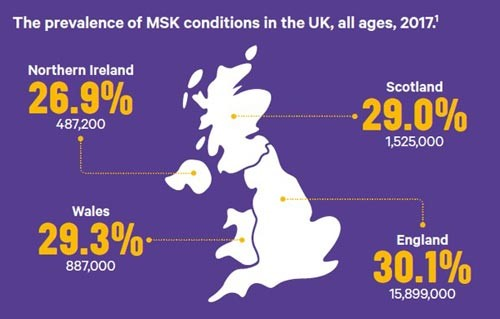 An infographic explaining the prevalence of MSK conditions in the UK in 2017.