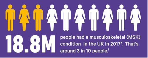 An infographic explaining that 18.8 million people had an MSK condition i the UK in 2017.