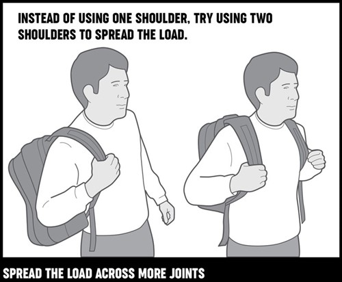 An illustration of a man carrying a backpack on one shoulder and both shoulders to illustrate spreading the load.