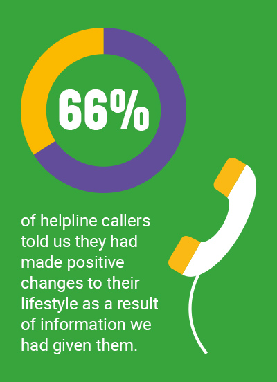 66% of helpline callers told us they had made positive changes to their lifestyle as a result of information we had given them.
