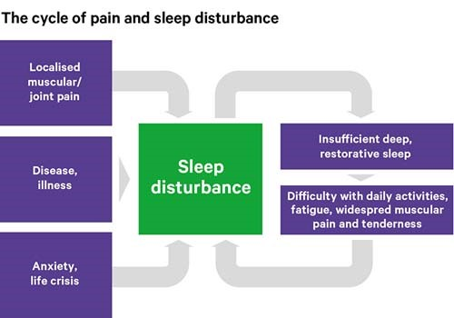 The cycle of pain and sleep disturbance.