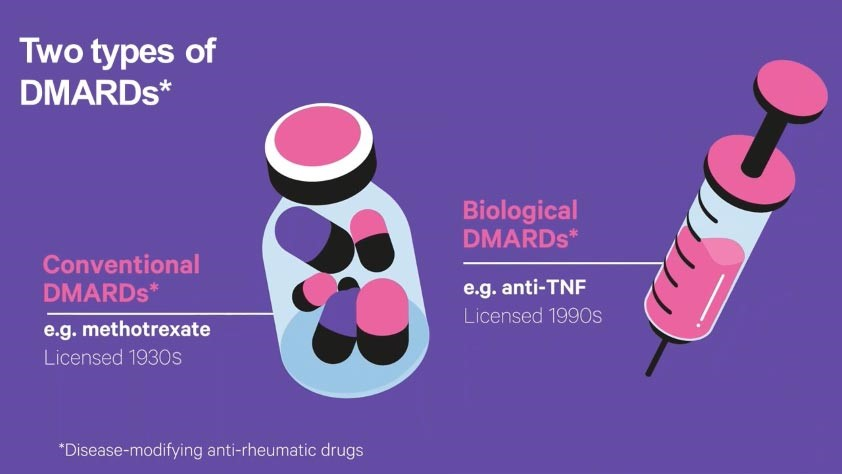 An infographic about the two types of DMARDs